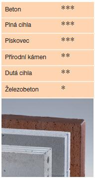pouziti-korunky-beton